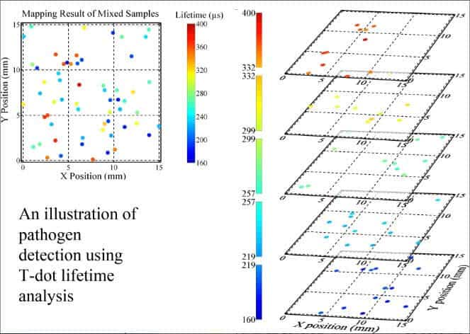 High-speed scanning of tau-dots enables rapid pathogen detection and personalised medicine