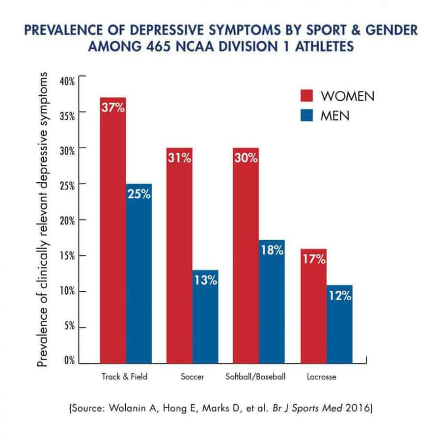 Prevalence Graph Depressive Symptoms Prevalent Among Division I College