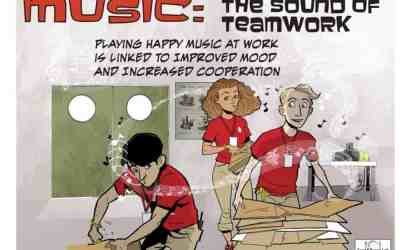 Music at work increases cooperation, teamwork