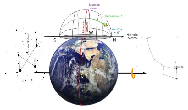 Äquatoriales Koordinatensystem für den Äquator. Bild: Autor, Erde: Pexels.com gemeinfrei.