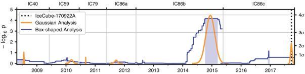 Satistische Auswertung der Neutrinoereignisse aus der Richtung von TXS 0506+056 über die Laufzeit von IceCube. Der Wert p gibt den negativen Zehnerexponenten an, wie wahrscheinlich eine zufällige Häufung von Neutrinos im Rauschen ein solches Ereignis produzieren würde (also etwa p=3 entspräche einer Wahrscheinlichkeit von 10-3 = 1/1000. Die orangefarbenen und blauen Kurven zeigen unterschiedliche Suchstrategien, mit denen nach Ereignissen gesucht wurde. Beide zeigen ein Ereignis um den Jahreswechsel 2015 an.