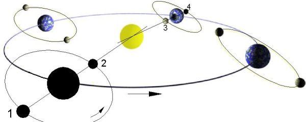 Finsternisse finden nur statt, wenn der Mond sich in einem Knoten seiner gegen die Erdbahn geneigten Bahn befindet. Bild: Wikimedia Commons, CC BY-SA 3.0, Ben-Zin