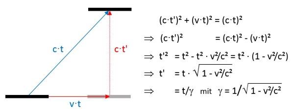 Herleitung des Lorentzfaktors γ, siehe Text. Bild: Autor