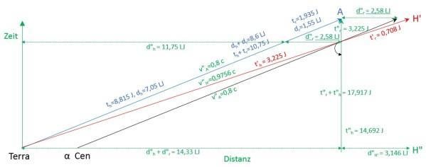 """Sicht aus dem Ruhesystem von H"""". Erklärung siehe Text. Bild: Autor."""