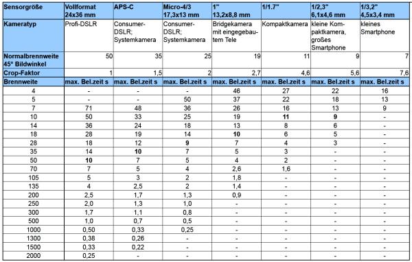 Maximale Belichtungszeiten ohne Stativ für verschiedene Sensoren und Brennweiten. Tabelle nach Travelographie.