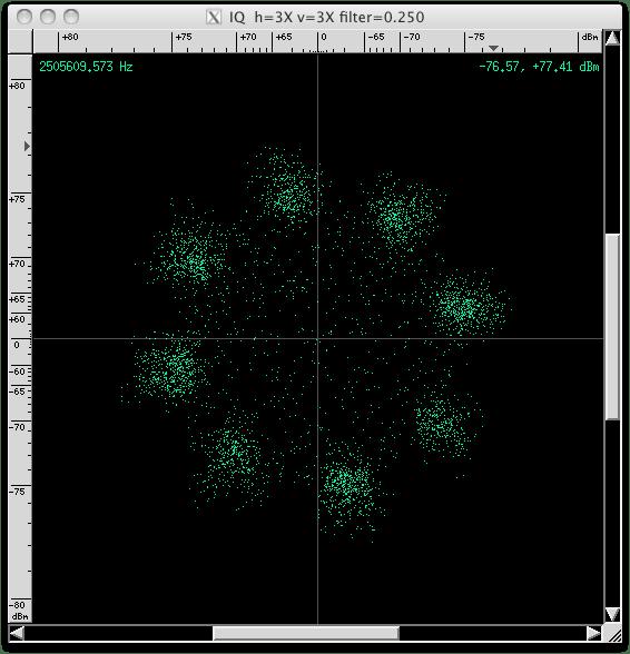 Konstellationsdiagramm eines leicht verrauschten 8-PSK-Signals. Bild: http://baudline.blogspot.com/2013/05/, mit gemeinfreiem Tool erzeugt.