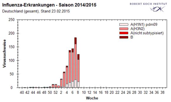 rki-influenza-grippe-saison2014-2015