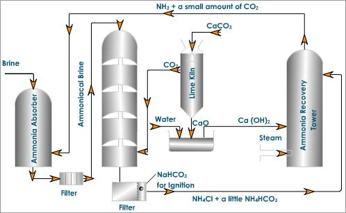 PREPARATION OF SODIUM CARBONATE BY SOLVAY PROCESS \u2013 scienceeasylearning