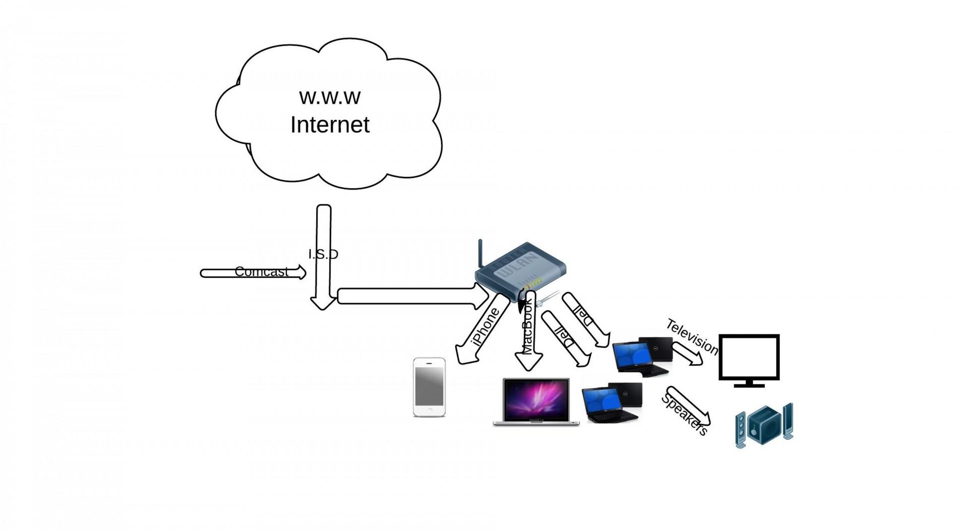 cisco wireless diagram