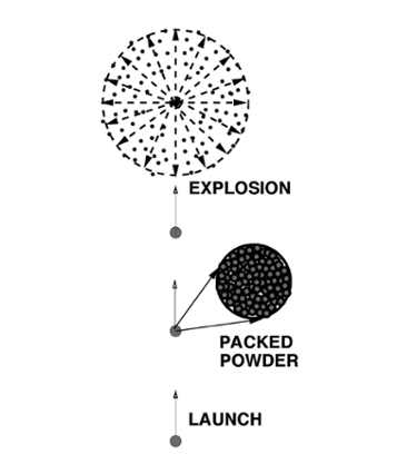 diagram of firework