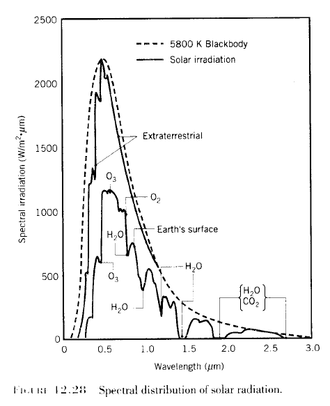 solar cells diagram