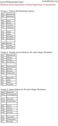 Formulas With Polyatomic Ions Worksheet. Worksheets ...