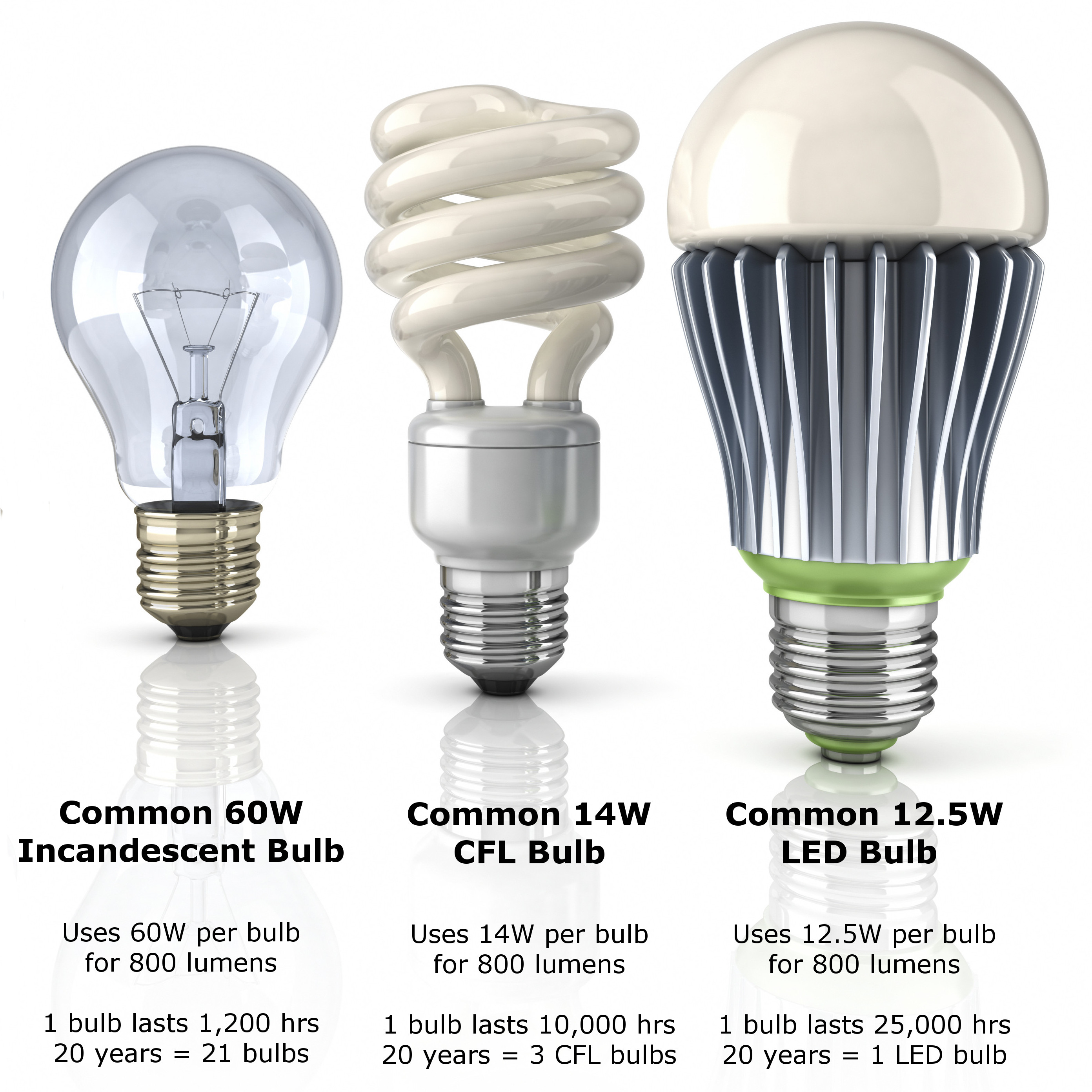 Where Can I Get Light Bulbs Evolution Of Light Bulb Comparison