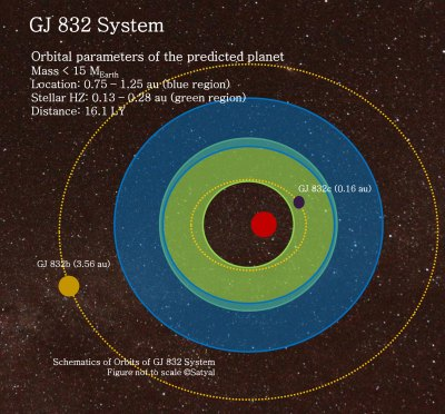 Astronomers Believe Earth-Like Planet May Exist in GJ 832 System