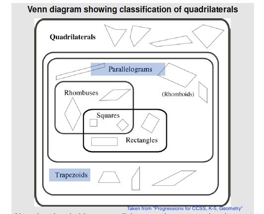 venn diagram of quadrilaterals