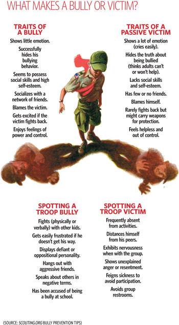 The Troop Bully \u2013 Boy Scout Troop 370 Tyler TX