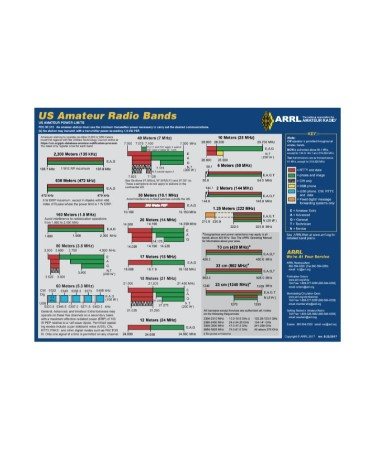 Ham Radio Frequency Chart PDF - Free Download (PRINTABLE)