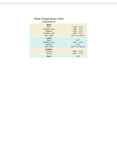 Meat Temperature Chart PDF - Free Download (PRINTABLE)