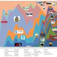 Infographie JDR : édition 1983-2014 a voir sur Le-Thiase.fr