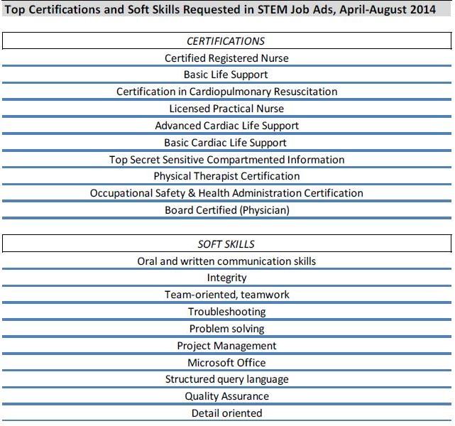 STEM Jobs The Future or a Fad \u2013 SCTCS UPDATE