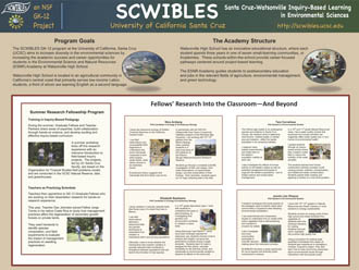 SCWIBLES Products   SCWIBLES