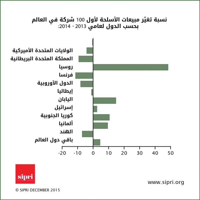 دور هبوط أسعار النفط في انحياز عقود التسلّح العربية من الغرب إلى الشرق Infographic-3