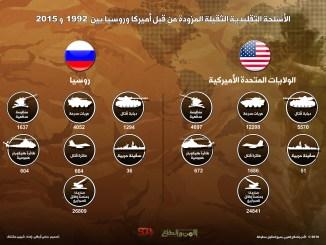 الأسلحة التقليدية الثقيلة المزوّدة من قبل أميركا وروسيا بين 1992 و 2015