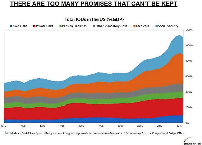 An Unfunded Future US Federal Government Liabilities