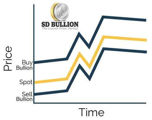 Gold Price Today Price of Gold Per Ounce Gold Spot Price Charts