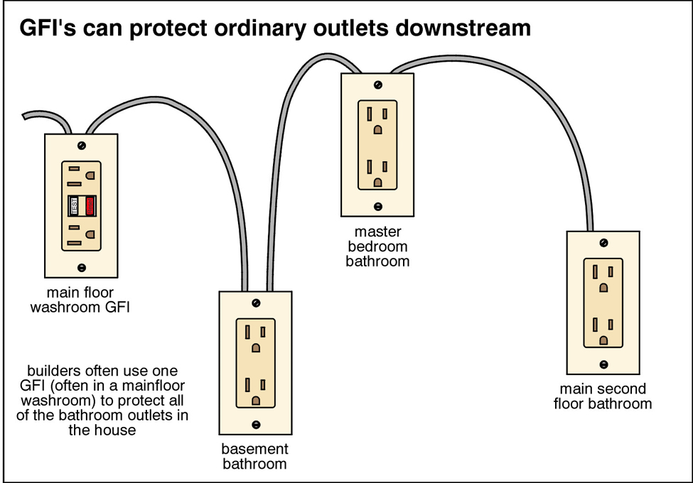 When and Where are GFCI Receptacles Required? - Home Inspector San