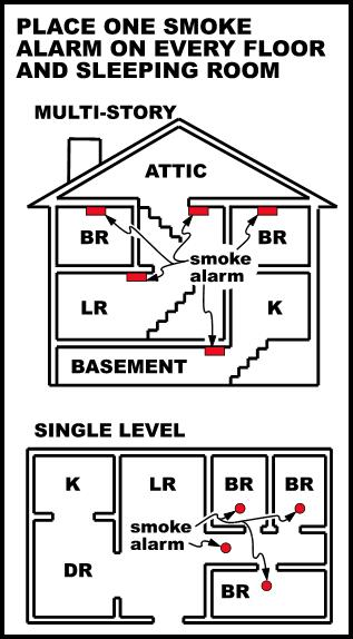 smoke alarm wiring regulations