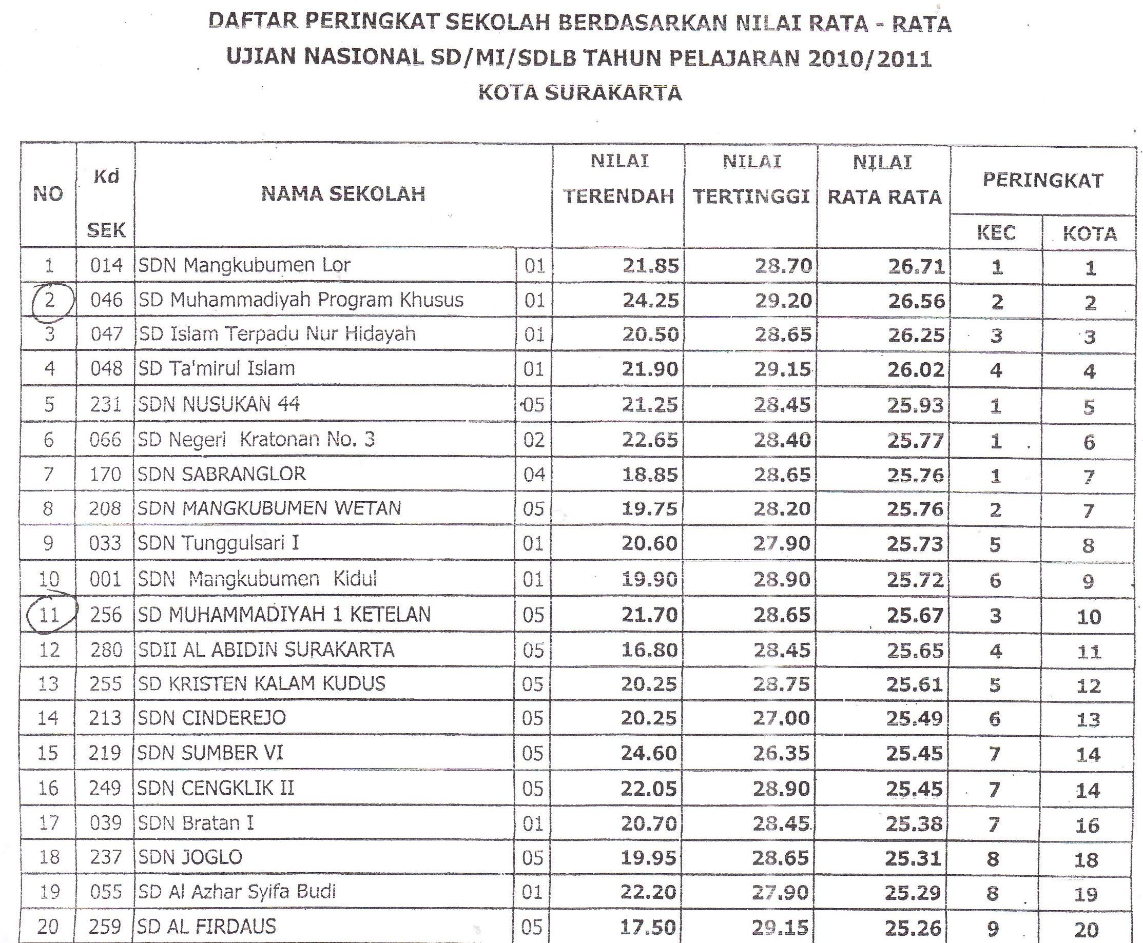 Lowongan Cpns 2013 Tulungagung Info Lowongan Cpns 2016 Terbaru Honorer K2 Terbaru Agustus Diunduh Disini Daftar Peringkat Nilai Ujian Nasional Kota Surakarta