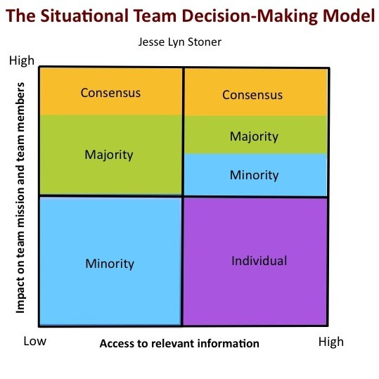 Situational Team Decision-Making Collaboration Does Not Require