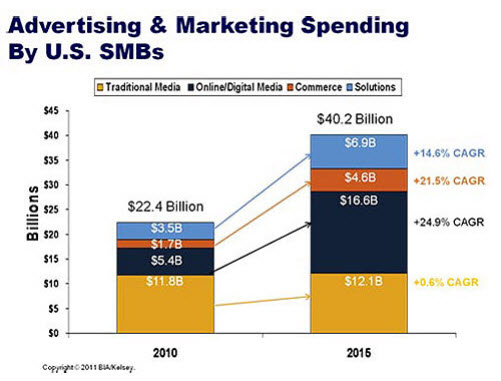 5 Considerations In Planning Your Small Business 2012 Ad Budget - advertising plan