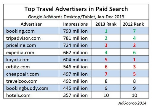 Priceline\u0027s Booking Surprises As Top AdWords Impression-Earner
