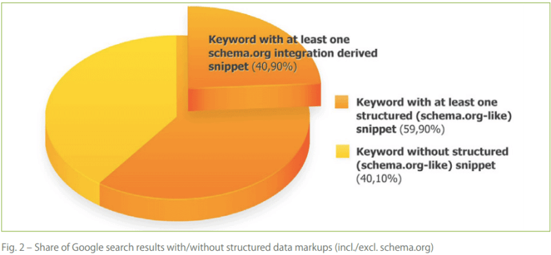 Schema.org markups in Google SERPs for almost 40% of keywords investigated