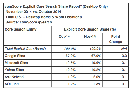 comscore November 2014 search market share