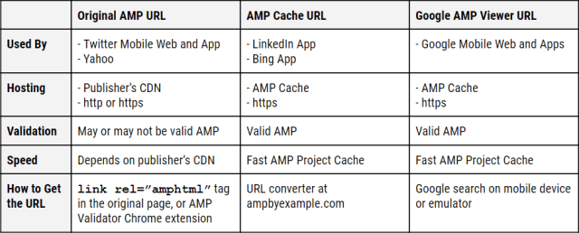 Types of AMP URLs