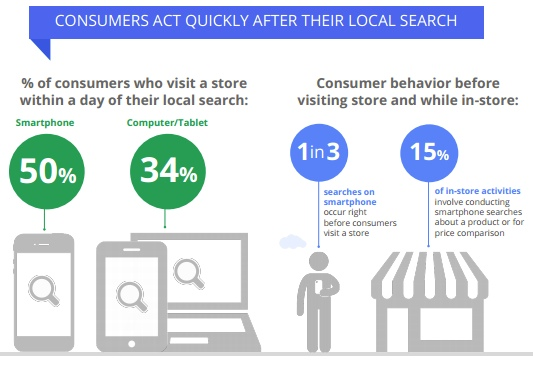 Google Local Searches Lead 50 of Mobile Users to Visit Stores