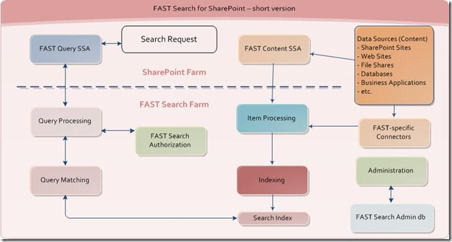 Learning roadmap for Search in SharePoint 2010 (including FAST Search for SharePoint) – Part 1: Search 101 and Architecture (2/4)