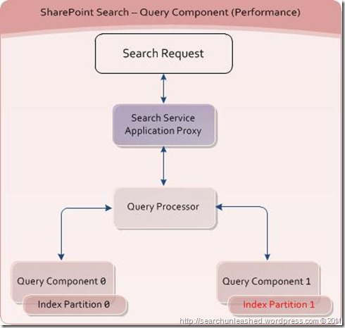 SharePoint Search and FAST Search for SharePoint Architecture Diagrams – Fault Tolerance and Performance (2/6)