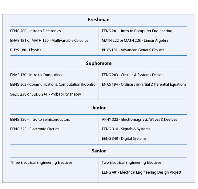 Electrical Engineering Undergraduate Curriculum Information Yale