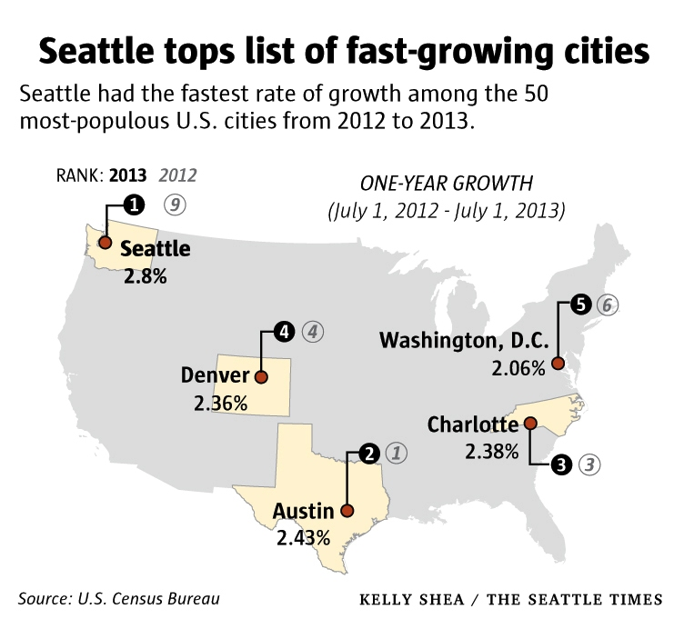 Census Seattle is the fastest-growing big city in the US FYI