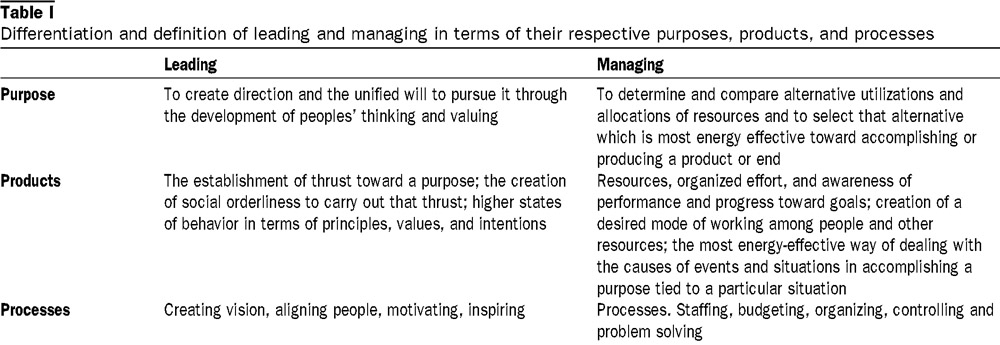 Four factors of transformational leadership behavior Sebastian Kaiser - transformational leadership definition