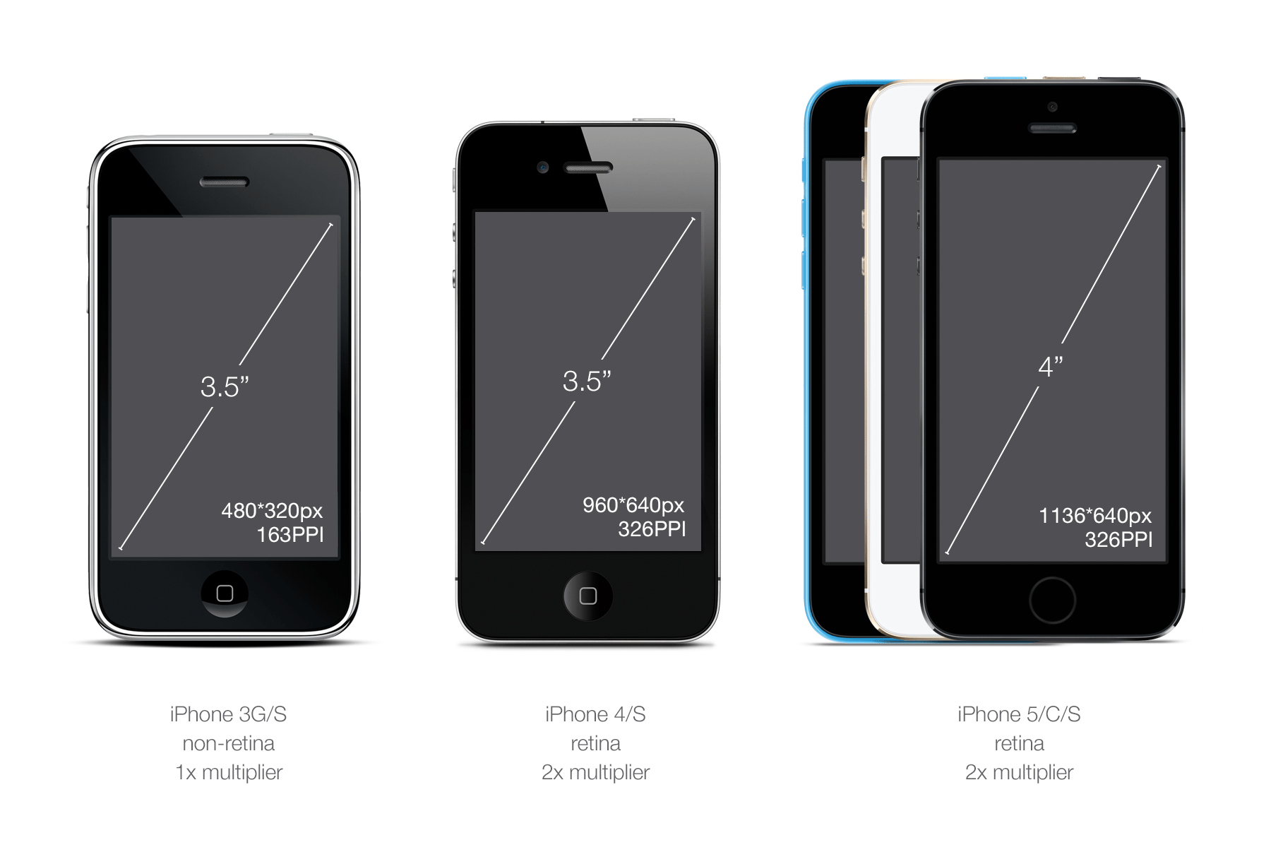 Iphone Misure Designer 39s Guide To Dpi