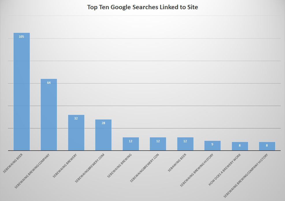 Top Ten Web Searches 031516