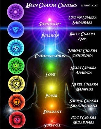 Best Chakra Balancing Visualization Meditation Technique Tania