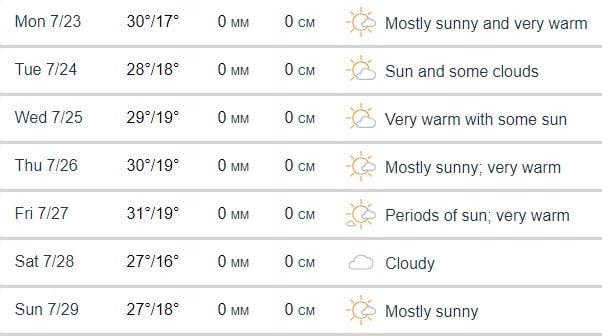 London Weather Update Yep, It\u0027s Still Really Bloody Hot
