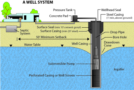Water Quality and Common Treatments for Private Drinking Water