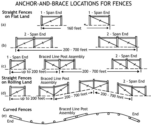 Fences for the Farm UGA Cooperative Extension